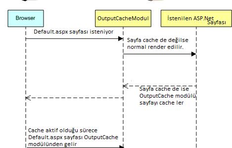 ASP.Net _ Output Cache