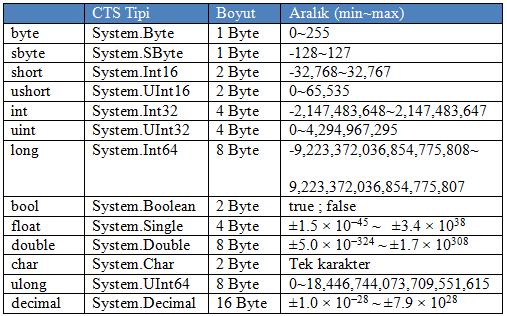 C# _ Değişkenler ve Veri Tipleri