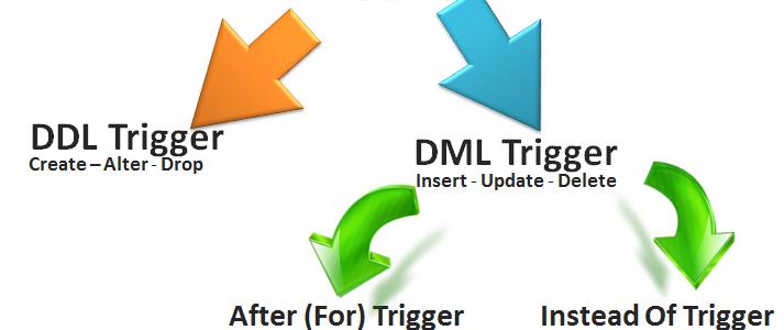 SQL _ Trigger