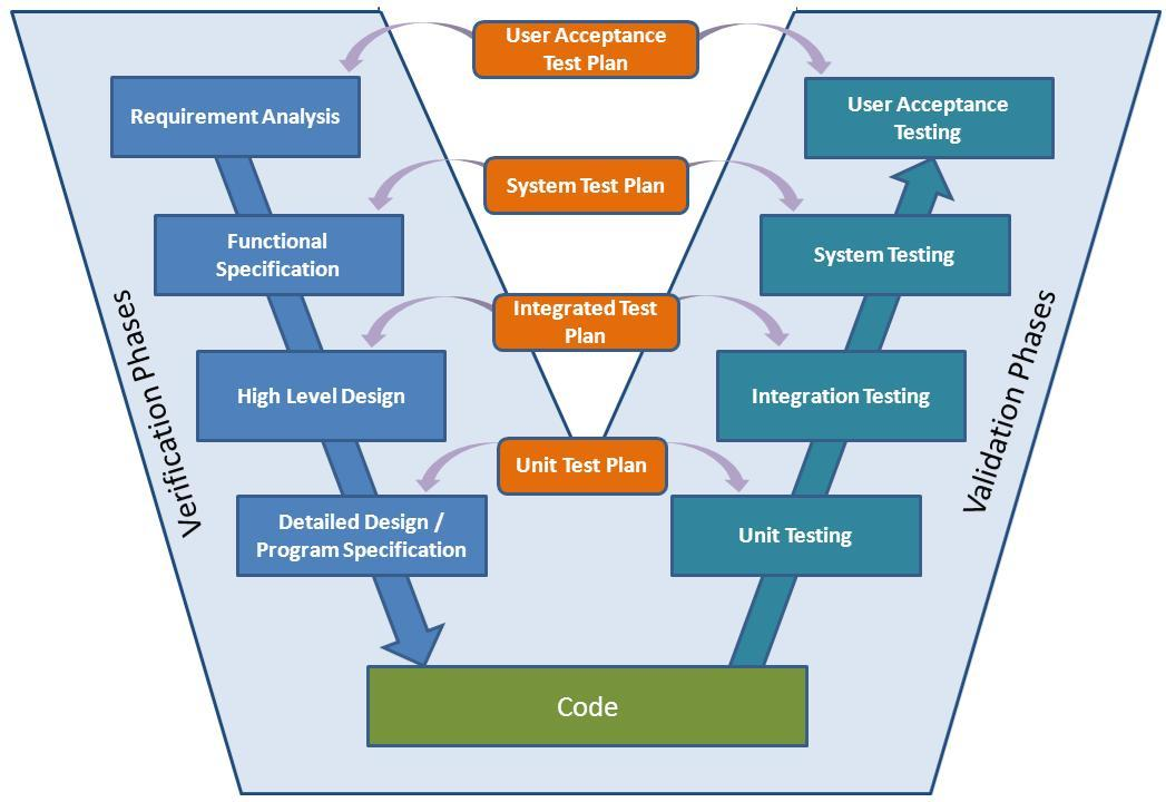 Proje Geliştirme Süreçleri – V Model