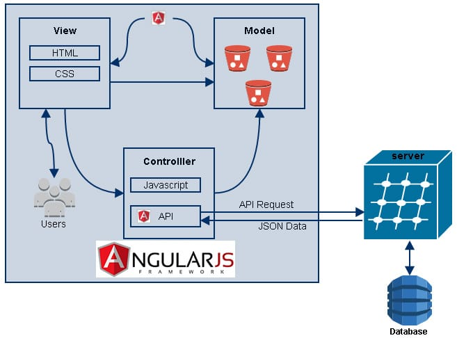 Angular JS – Controller