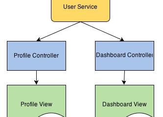 AngularJS – Services