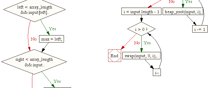 Javascript Algoritmalari – Heap Sort