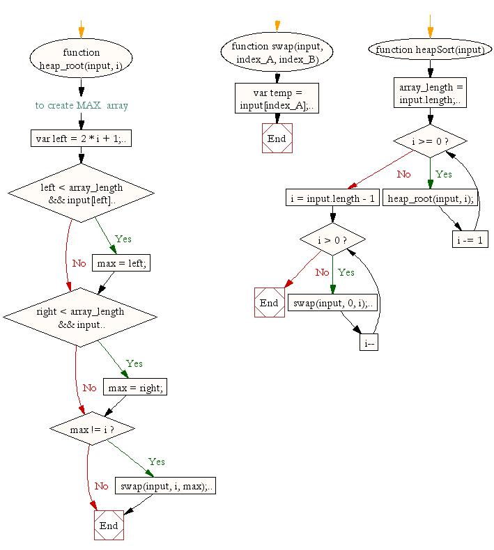 Javascript Algoritmalari – Heap Sort
