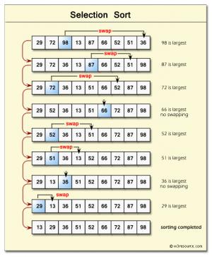 Javascript Algoritmaları – Selection Sort